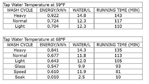 SPT Countertop Dishwasher Energy Usage